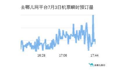 去哪儿网:低风险地区出京无需核酸证明  机票、火车票预订量涨超2倍
