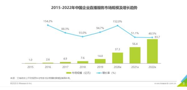 2020企业直播应用场景趋势研究报告出炉,保利威领跑培训直播第一梯队!