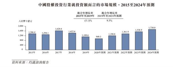清科创业今日启动招股 加速赋能股权投资服务
